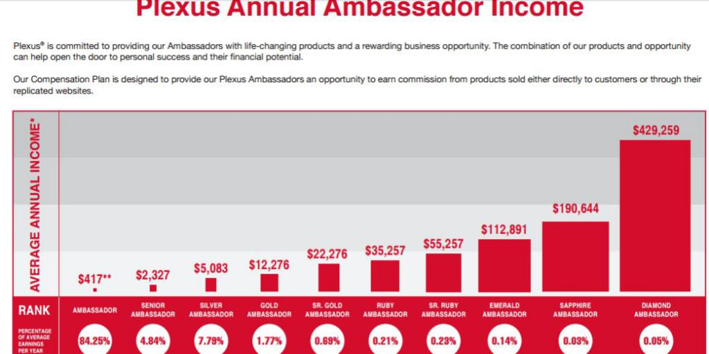 Plexus Annual Ambassador Income