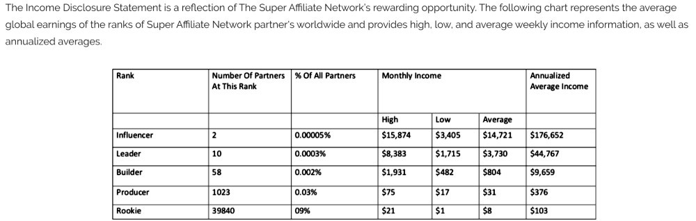 The Super Affiliate Network Income Disclosure